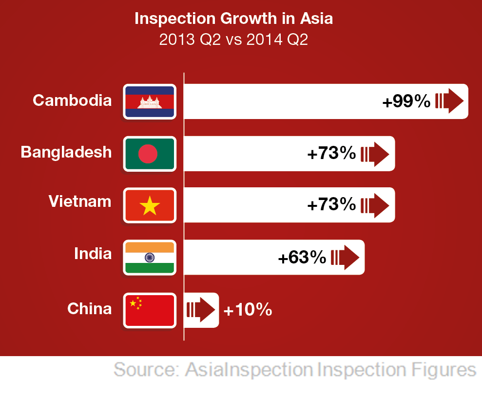 Inspection Growth in Asia – 2013 Q2 vs 2014 Q2 | QIMA