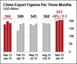 China Export Figures 2013 | AsiaInspection