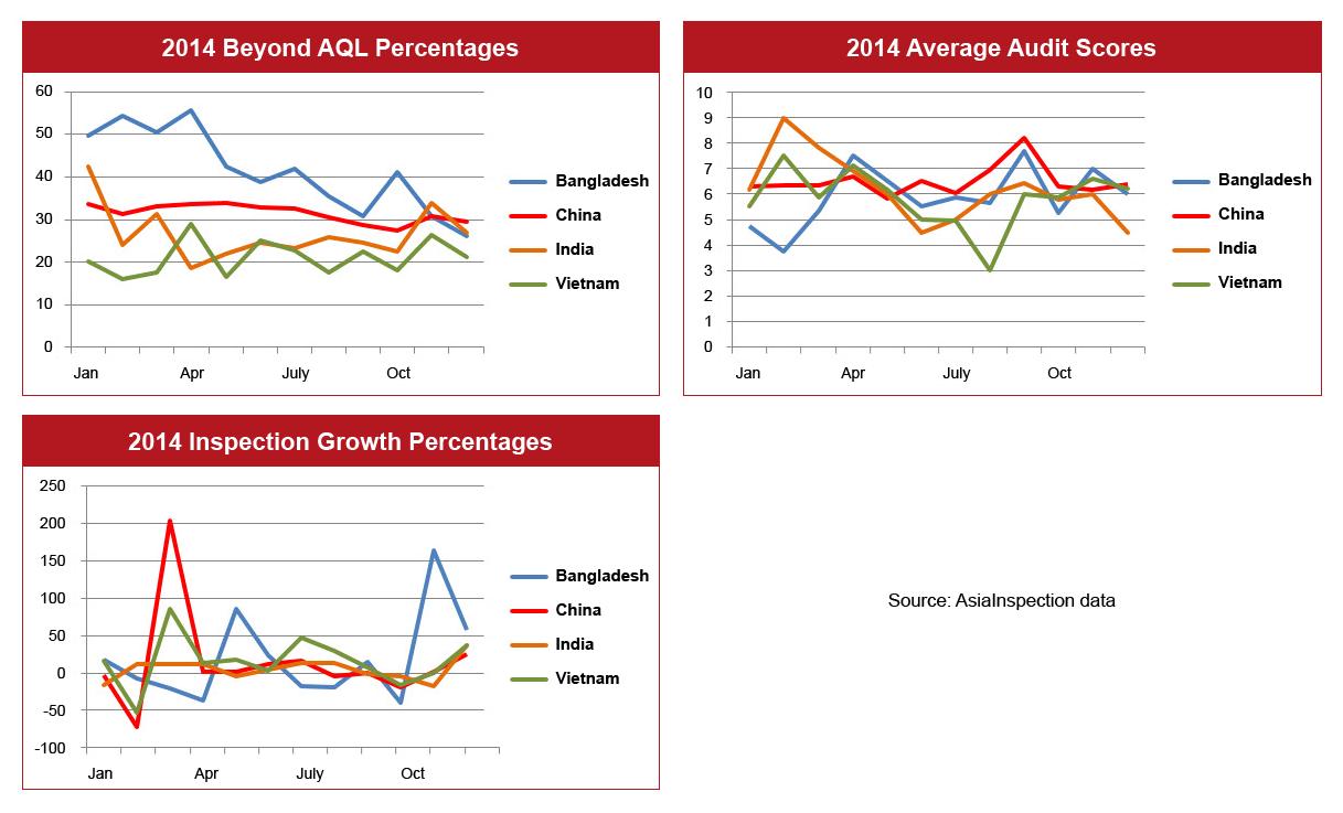 Inspection Failure Percentages Graph – Q4 2014: Bangladesh, China, India & Vietnam