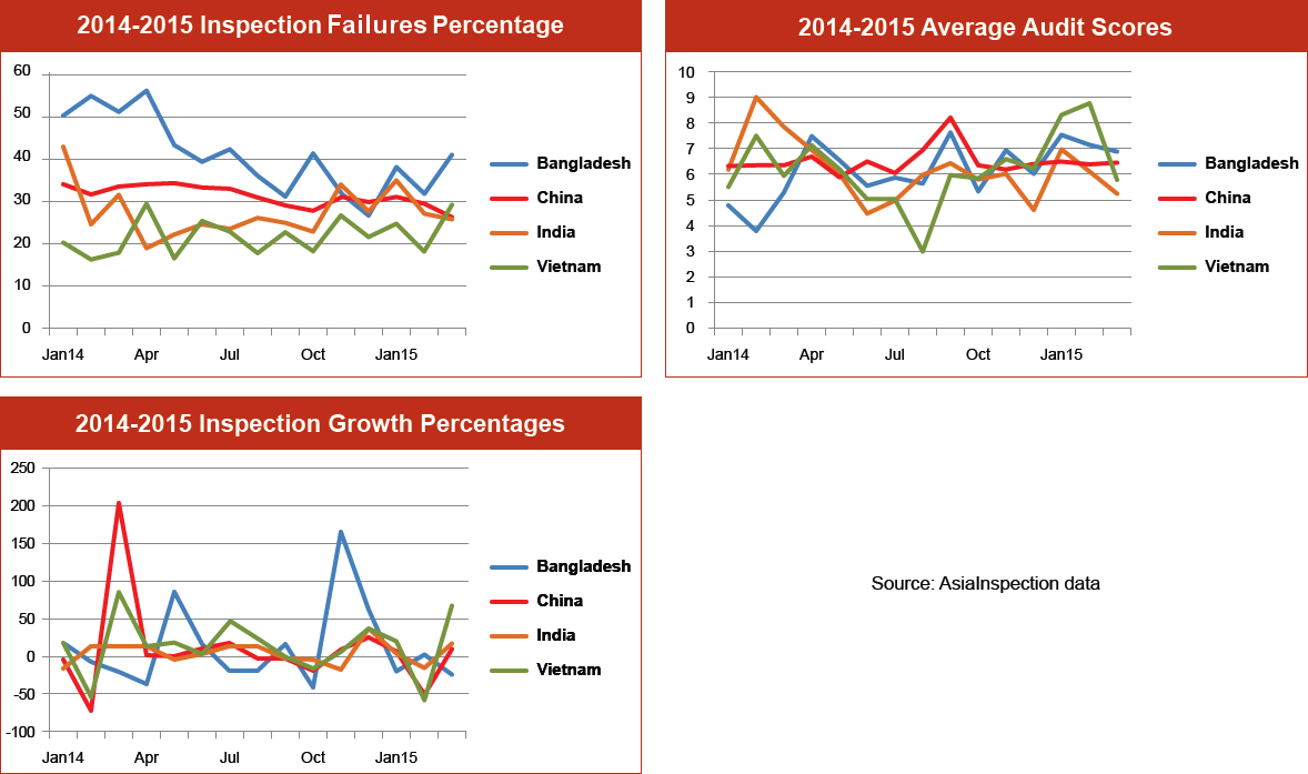 Inspection Failure Percentages Graph – Q1 2015: Bangladesh, China, India & Vietnam