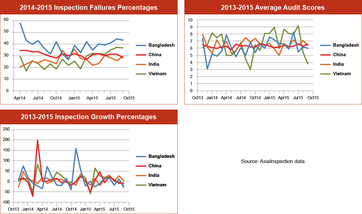 Inspection Failure Percentages Graph – Q3 2015: Bangladesh, China, India & Vietnam