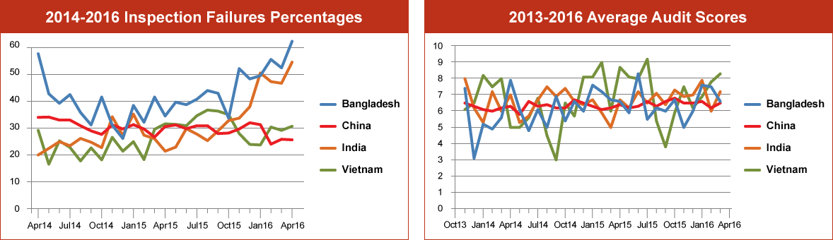 Inspection Failure Percentages Graph – Q1 2016: Bangladesh, China, India & Vietnam