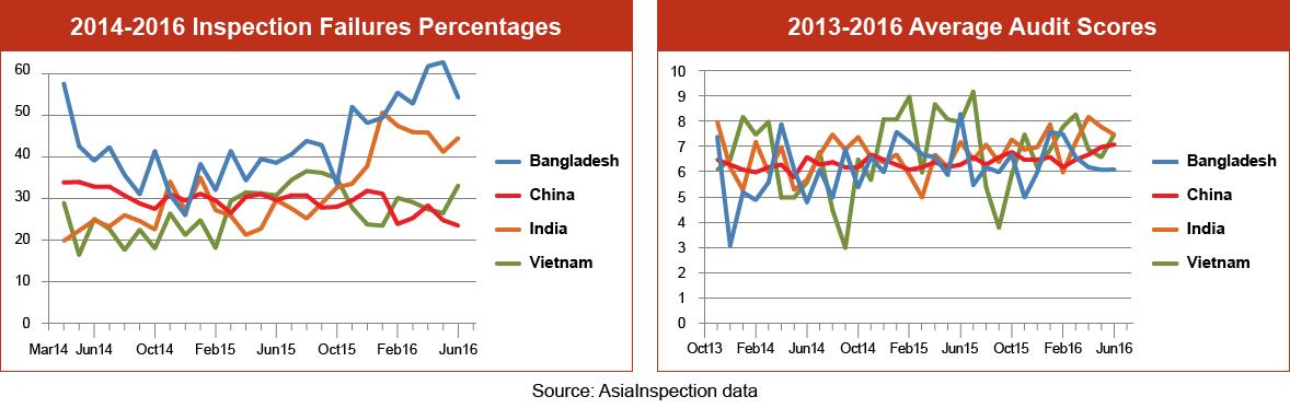Inspection Failure Percentages Graph – Q3 2016: Bangladesh, China, India & Vietnam