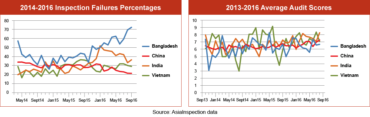 Inspection Failure Percentages Graph – Q3 2016: Bangladesh, China, India & Vietnam