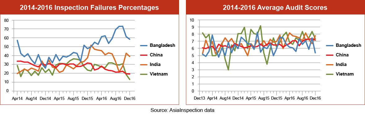 Inspection Failure Percentages Graph – Q4 2017: Bangladesh, China, India & Vietnam