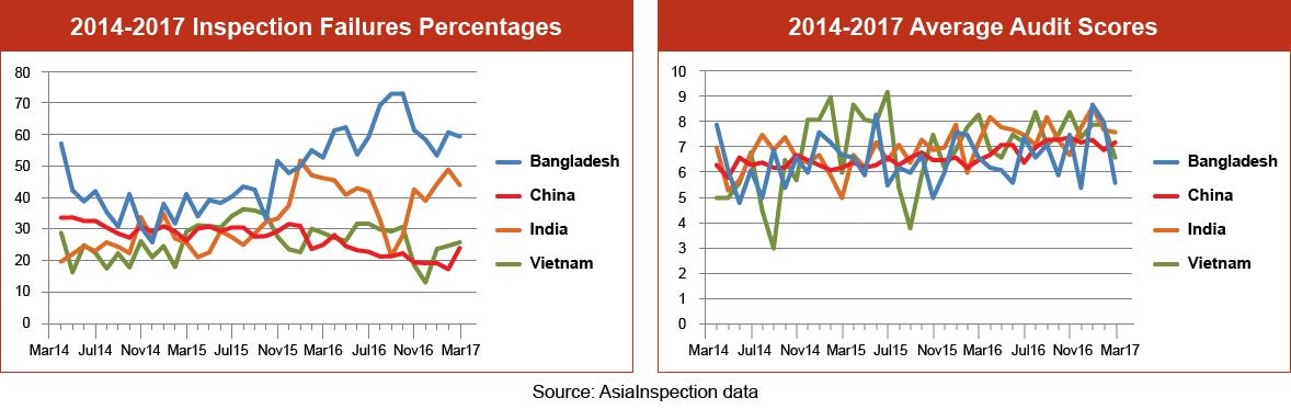 Inspection Failure Percentages Graph – Q1 2017: Bangladesh, China, India & Vietnam