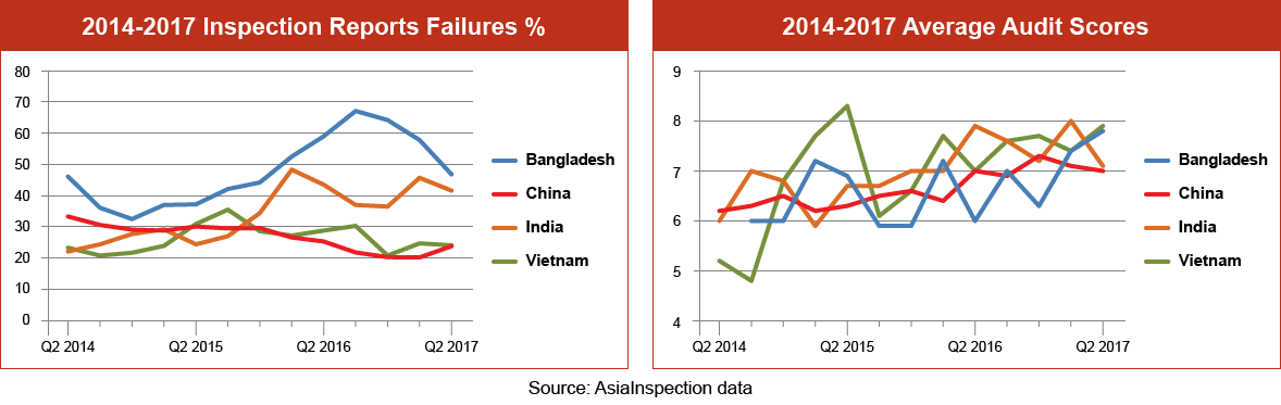 Inspection Failure Percentages Graph – Q1 2017: Bangladesh, China, India & Vietnam