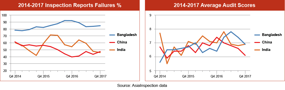 Inspection Failure Percentages Graph – Q4 2017: Bangladesh, China, India & Vietnam