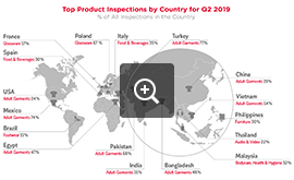 Top inspected products Q2 2019