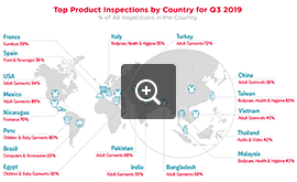 Top Inspected Products by Country - Q3 2019 | QIMA - Audit Industry News