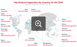 Top Inspected Products by Country - Q4 2019 | QIMA - Audit Industry News