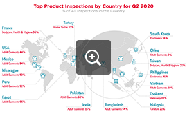 Top Inspected Products by Country - Q2 2020 | QIMA - Audit Industry News