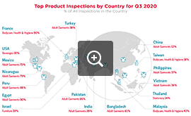 Top Inspected Products by Country - Q3 2020 | QIMA - Audit Industry News