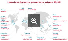 Inspecciones de producto principales por país para Q2 2021