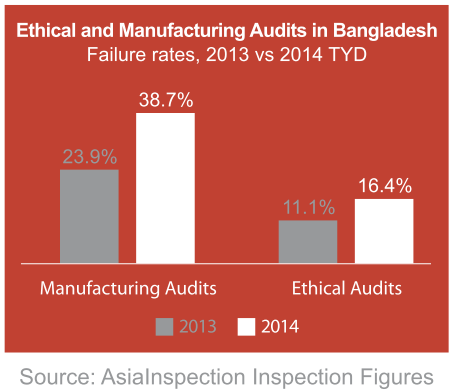 Ethical & Manufacturing Audits in Bangladesh – Failure Rates: 2013 vs 2014 | AsiaInspection