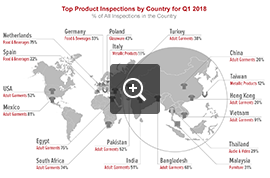 Top Inspected Products by Country – Q1 2018 | AsiaInspection – Audit Industry News